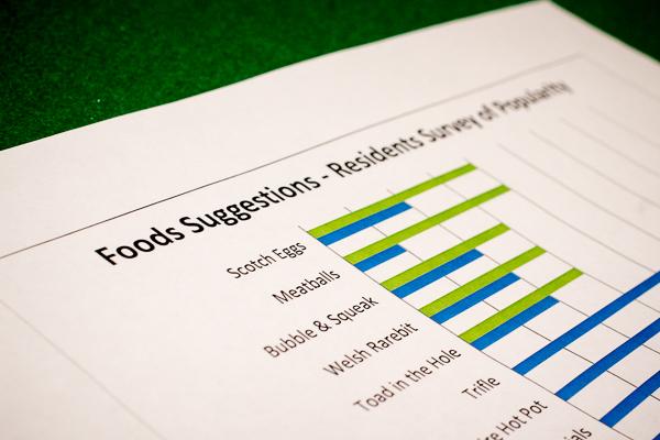 Food Popularity Survey